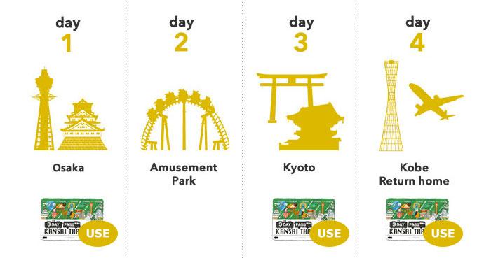 บัตร Kansai Thru Pass, บัตร KTP, จำหน่ายบัตร Kansai Thru Pass, ขายบัตร Kansai Thru Pass ,ซื้อตั๋ว Kansai Thru Pass, ตั๋ว KTP, เที่ยวเกียวโต, เที่ยวโกเบ, เที่ยวนารา, รถบัสในเกียวโต, เที่ยวโอซาก้า, เที่ยวญี่ปุ่น, โปรญี่ปุ่น, โอซาก้าราคาถูก